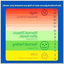 Nhs Sugar Level Chart Blood Sugar Chart Uk Nhs Blood Sugar Normal Ranges Chart