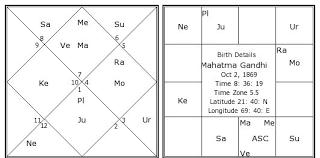 Gandhi Chart Mahatma Gandhi Birth Chart Mahatma Gandhi Kundli