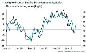 Philly Fed Index Chart Empire State Philly Fed Indexes Hold Steady In August