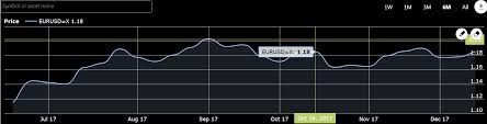 Extended Hours Trading Charts Stock Forex Market Charts Php Plugin