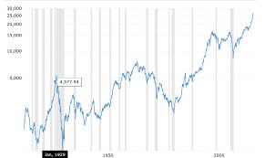 How To Make Money In The Stock Market Andrew Rennhack Medium