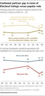 Electoral College Vote Chart 5 The Electoral College Congress And Representation Pew