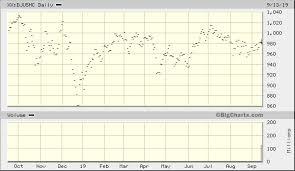 Big Charts Dow Dow Jones U S Health Care Index Xx Djushc Quick Chart