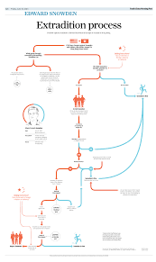 Edward Snowden Birth Chart Infographic Extradition Process Of Edward Snowden By Adolfo