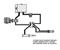Hydraulic Clutch System Diagram Eaton Hydraulic Clutch