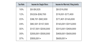 here are all the tax brackets for both single people and jointly filing married couples