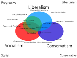 Conservative Vs Liberal Chart Difference Between Conservatives And Liberals Difference