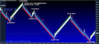 Renko Chart Superiors