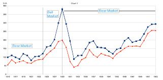 Dow Jones Index Chart 2018 Dow Jones Bull And Bear Markets