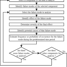Fmea Analysis Flow Chart Based On 3 Download