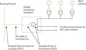 simple wiring schematic for wind turbine martin renewable energy is simple wiring schematic for wind turbine home improvement wilson actor simple wiring schematic for wind turbine