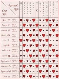 Western Zodiac Compatibility Chart Love Compatibility See The Full Chart Here