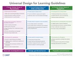 Design For Learning Universal Design For Learning Guidelines I Provide Multiple