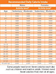 Average Teen Nutrition Mac Determining Daily Caloric