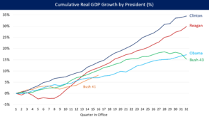 Us Gdp Chart 2008 Economy Of The United States Wikipedia