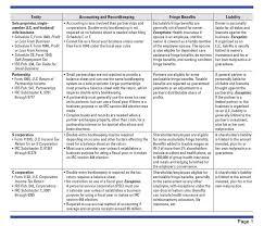 Business Entity Comparison Charts Franklin P Sparkman Cpa