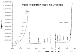 World Population Timeline Chart World Population Growth Charts More Than Exponential