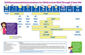 Vaccination Chart For Babies Usa Immunization Schedules Cdc