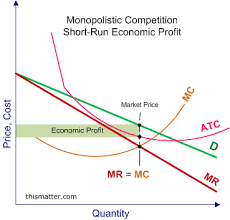 monopolistic competition short run profits and losses and long graph showing how a monopolistic competitive firm earns a short run economic profit