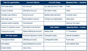 Create Chart Of Accounts In Sap Best Practices To Manage A Smooth Chart Of Accounts