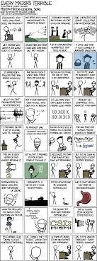 My Favourite Xkcd Comics Shreyas Minocha Learns