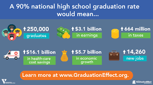 High School Graduation Rates And Their Effect On The