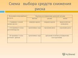 Презентация на тему ПРОЦЕСС УПРАВЛЕНИЯ РИСКАМИ НА ПРЕДПРИЯТИИ  4 Схема