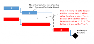 Schedule Float And Its Importance In Construction Project