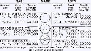 Bolt Head Marking Chart Hardware