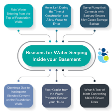 how to stop water from seeping into my
