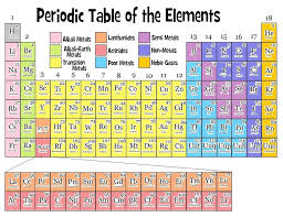 Chemistry Conversion Chart 2018 Periodic Table 2018 Pdf Download Free Teaching Science
