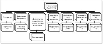 Реферат Отчет по практике в строительной компании ru  Рис 1 Организационная структура управления ООО Компани Таргет