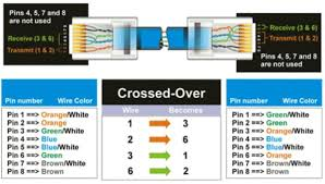 crossover cable diagram on cat5 connector wiring diagram wiring Standard Cat 5 Ethernet Wiring crossover cable diagram on cat5 connector wiring diagram