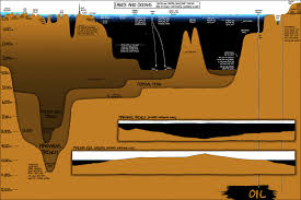 Xkcd Lakes And Oceans