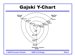 Y Chart In Vlsi Introduction To Cmos Vlsi Design Lecture 2 Mips Processor