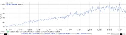 Bitcoin Hashrate Chart Bitcoin Hash Rate Now Lowest Since August Will Small Miners