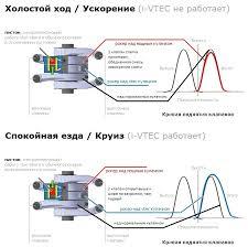 <b>Двигатель</b> Honda R20A. Принцип работы SOHC i-VTEC — Honda ...