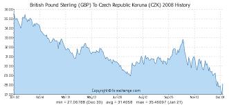British Pound Sterling Gbp To Czech Republic Koruna Czk