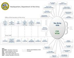 Us Army Hierarchy Chart Structure Of The United States Army Wikipedia