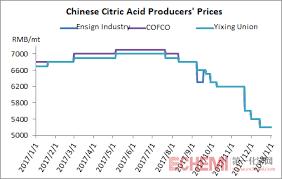 Citric Acid Market Inched Down In Jan 2018 Echemi Com