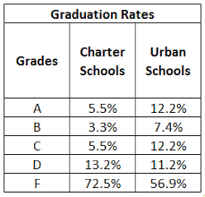 New State Report Card Proves Ohios Charter School