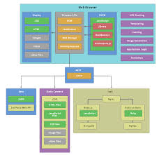 Web Applications Architectures Gtp Web Technologies Dissected