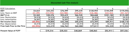 Dicounted Cashflow What Is A Discounted Cash Flow Dcf Analysis Definition