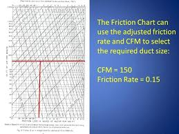 Friction Chart For Round Duct Cfm For 10 Inch Round Duct Celebco Co