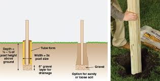 concrete fence post forms. Interesting Fence Setting Posts In Concrete With Fence Post Forms E