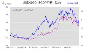 Sgd To Myr Chart Forex Analysis Singapore Flows Usd Sgd Usd Myr Sgd Myr