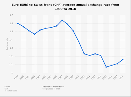 Eur Swiss Franc Chart Eur Chf Average Annual Exchange Rate 1999 2018 Statista