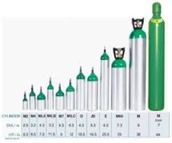 Oxygen Cylinder Size Chart How To Get And Use Oxygen To Treat Your Cluster Headaches