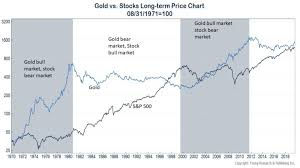 Gold Vs Stock Market Chart Gold Vs S P 500 Long Term Returns Chart Topforeignstocks Com