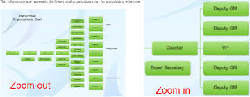 Online Organization Chart